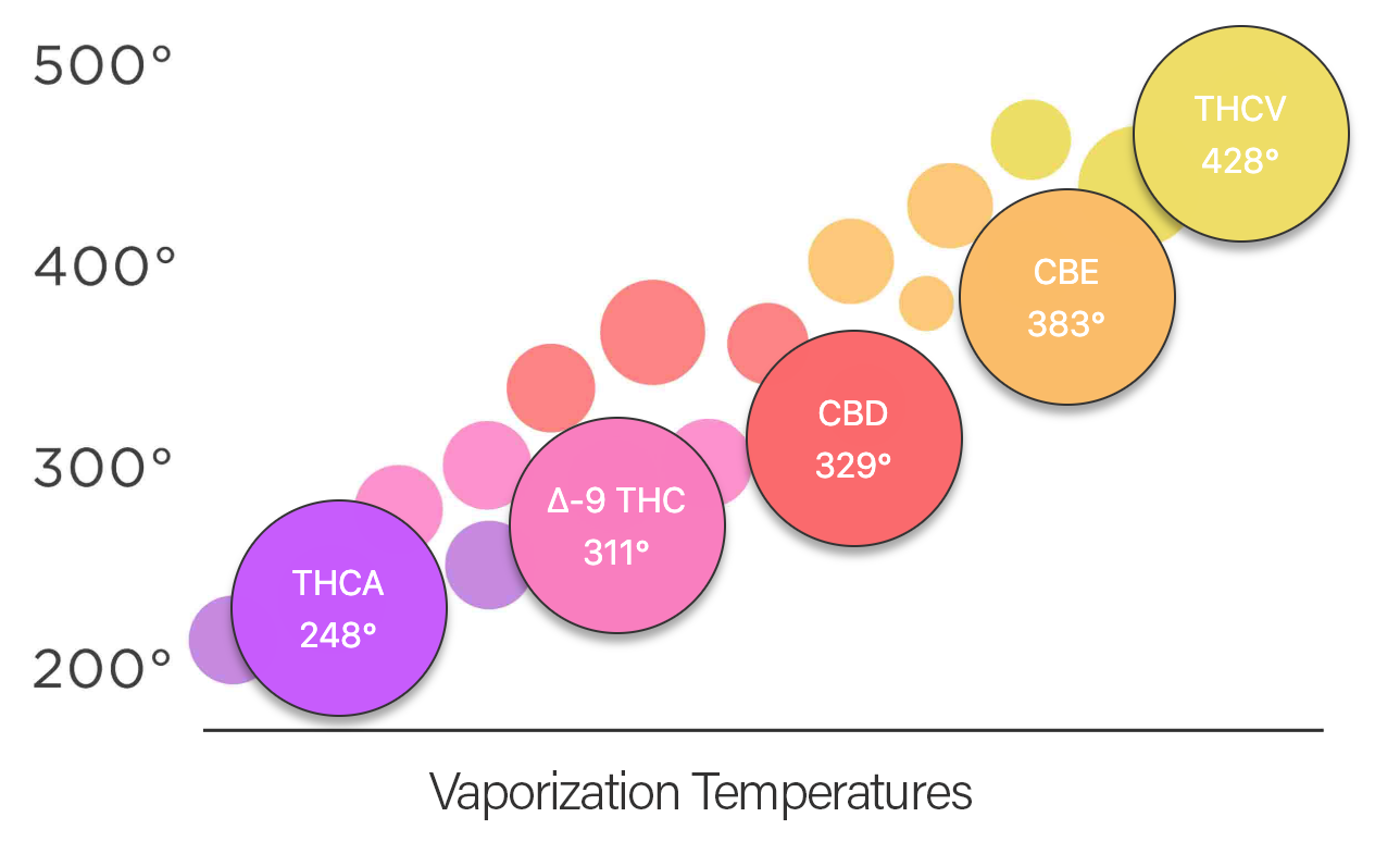 Various compounds in cannabis vaporize at different temperatures, like THCA, THC, CBD, CBE and THCV